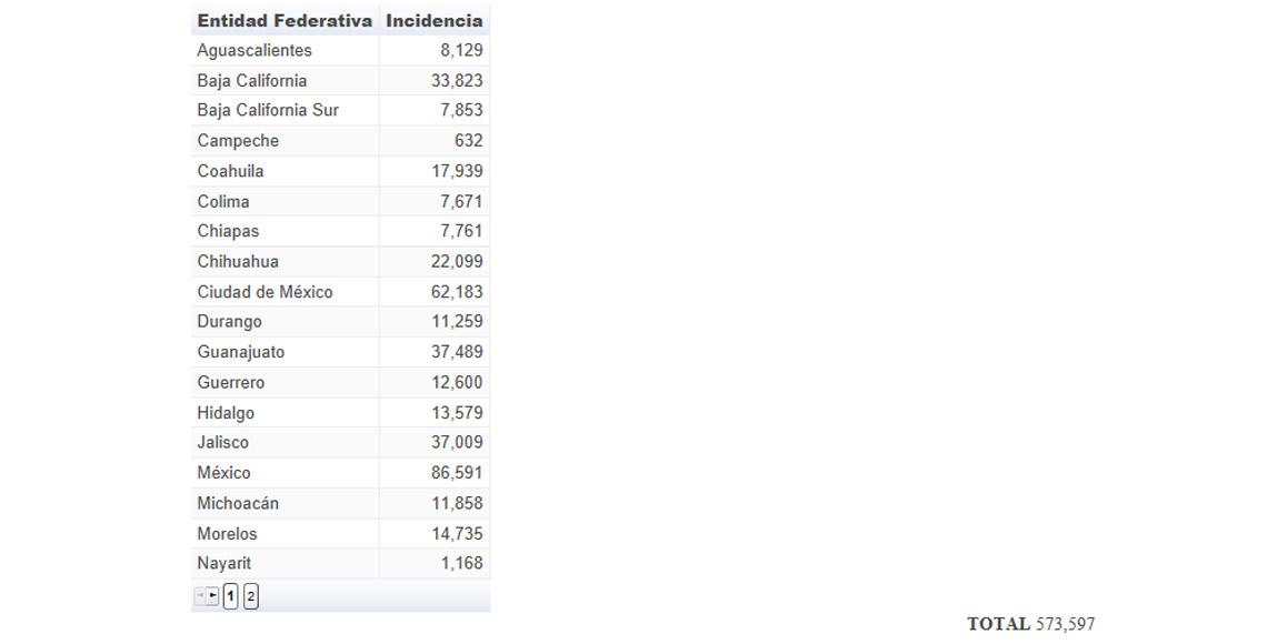 Edomex, CDMX y Guanajuato son líderes... en incidencia delictiva ...
